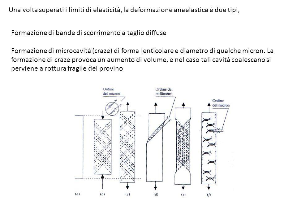 Una volta superati i limiti di elasticità, la deformazione anaelastica è due tipi,