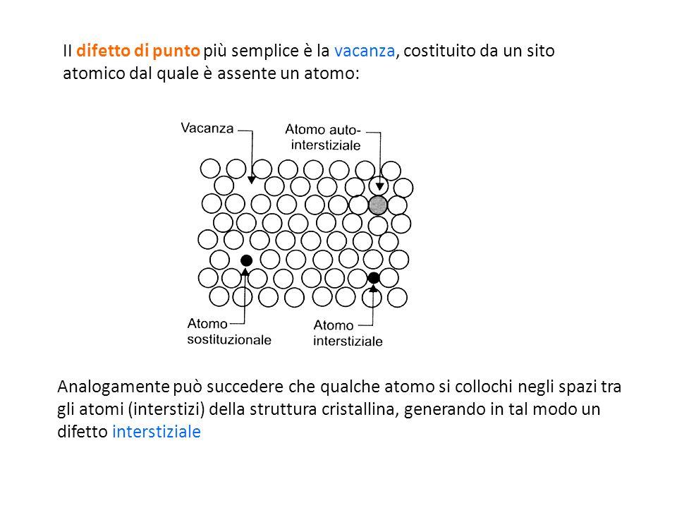 II difetto di punto più semplice è la vacanza, costituito da un sito atomico dal quale è assente un atomo: