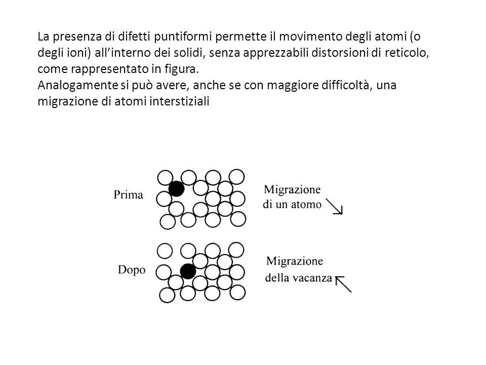 La presenza di difetti puntiformi permette il movimento degli atomi (o degli ioni) all'interno dei solidi, senza apprezzabili distorsioni di reticolo, come rappresentato in figura.