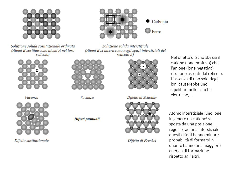 Nel difetto di Schottky sia il catione (ione positivo) che l'anione (ione negativo) risultano assenti dal reticolo. L assenza di uno solo degli ioni causerebbe uno squilibrio nelle cariche elettriche, .