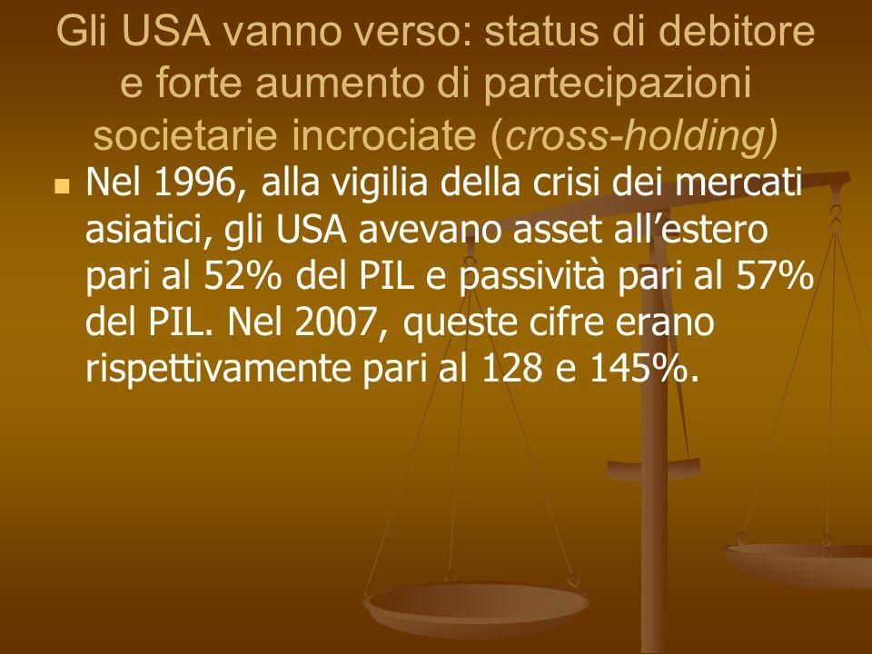 Gli USA vanno verso: status di debitore e forte aumento di partecipazioni societarie incrociate (cross-holding)