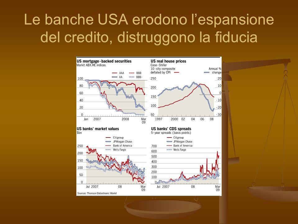 Le banche USA erodono l'espansione del credito, distruggono la fiducia
