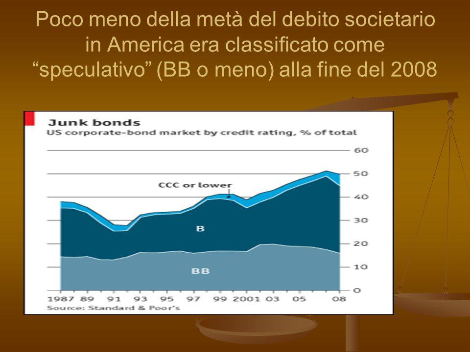 Poco meno della metà del debito societario in America era classificato come speculativo (BB o meno) alla fine del 2008
