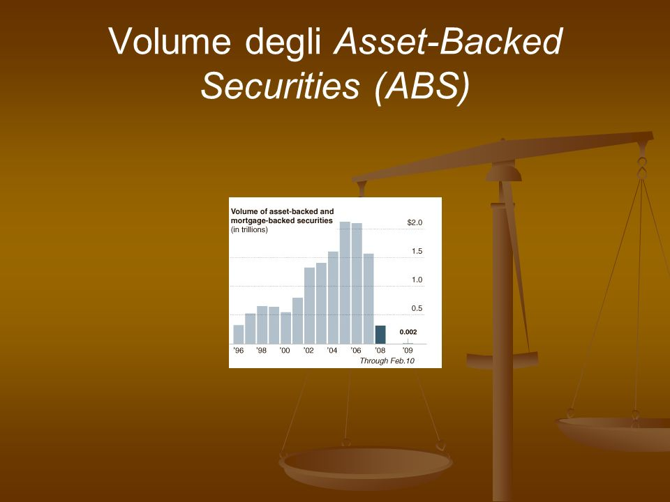 Volume degli Asset-Backed Securities (ABS)