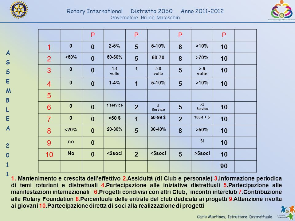 P 1. 2-5% 5. 5-10% 8. >10% 10. 2. <50% 50-60% 60-70. >70% 3. 1-4 volte. 5-8 volte. > 8 volte.