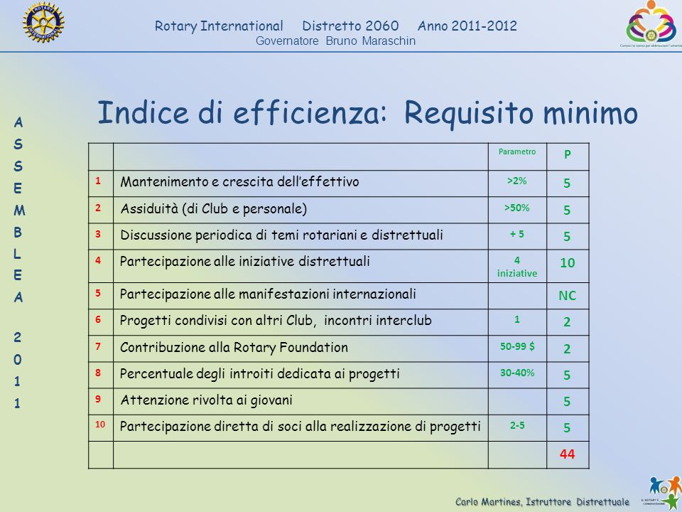 Indice di efficienza: Requisito minimo
