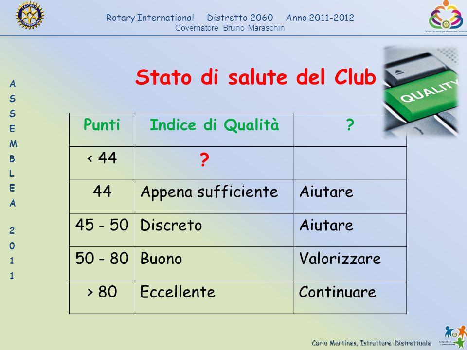 Stato di salute del Club