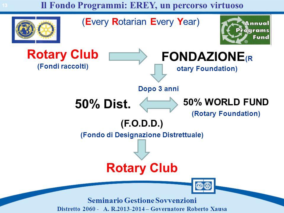 Rotary Club (Fondi raccolti) FONDAZIONE(Rotary Foundation)