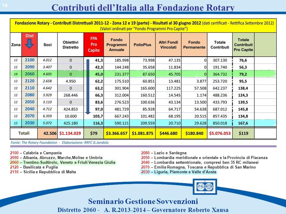 Contributi dell'Italia alla Fondazione Rotary