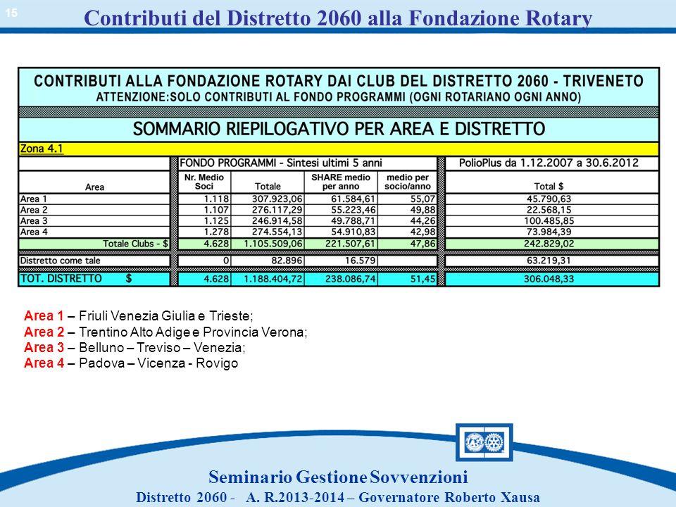 Contributi del Distretto 2060 alla Fondazione Rotary