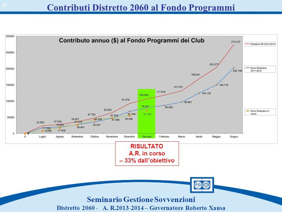 Contributi Distretto 2060 al Fondo Programmi
