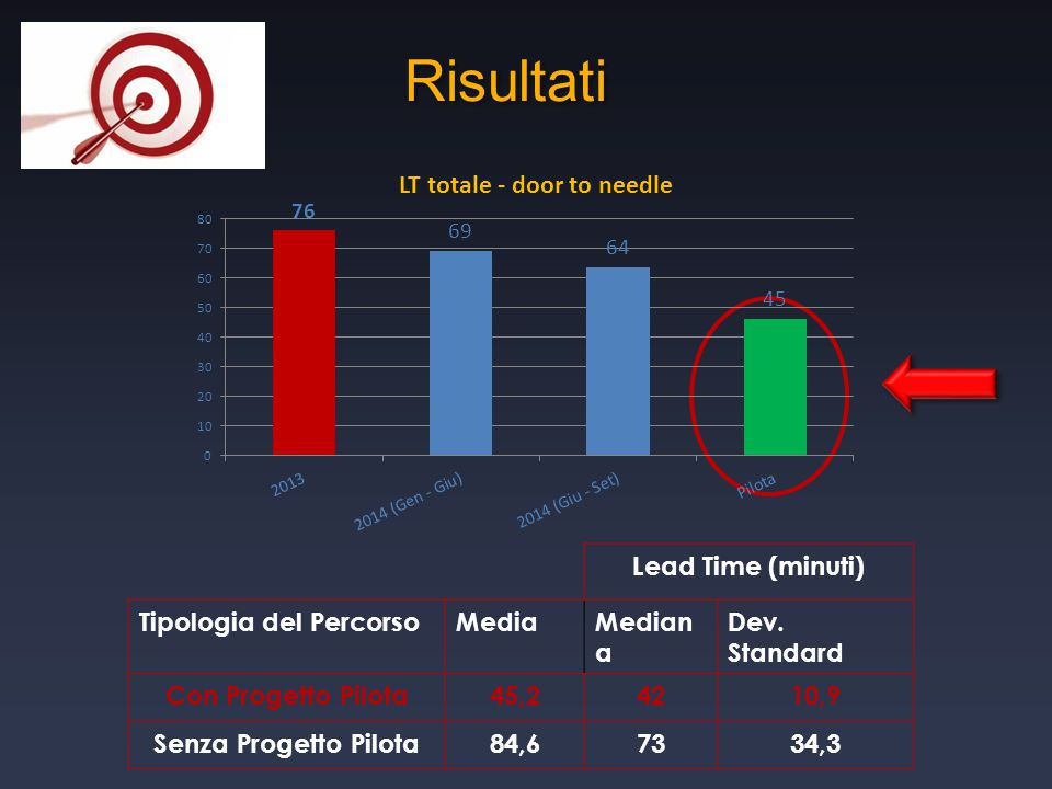 Risultati Lead Time (minuti) Tipologia del Percorso Media Mediana