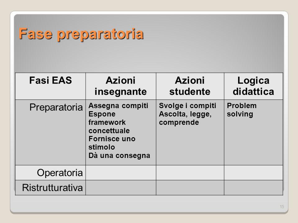 Fase preparatoria Fasi EAS Azioni insegnante Azioni studente