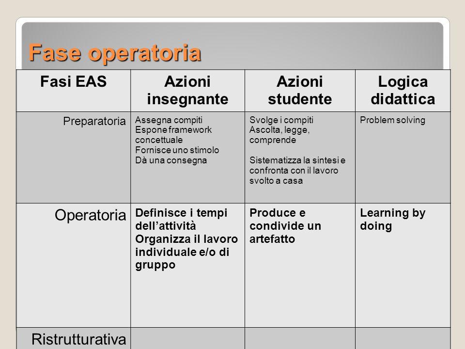 Fase operatoria Fasi EAS Azioni insegnante Azioni studente