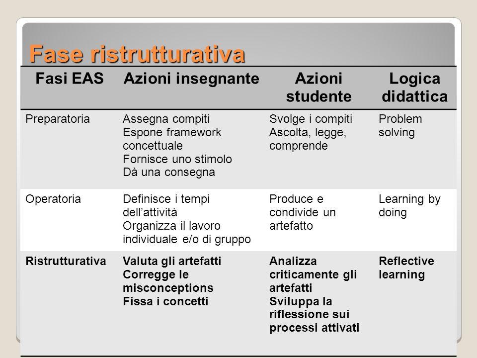 Fase ristrutturativa Fasi EAS Azioni insegnante Azioni studente