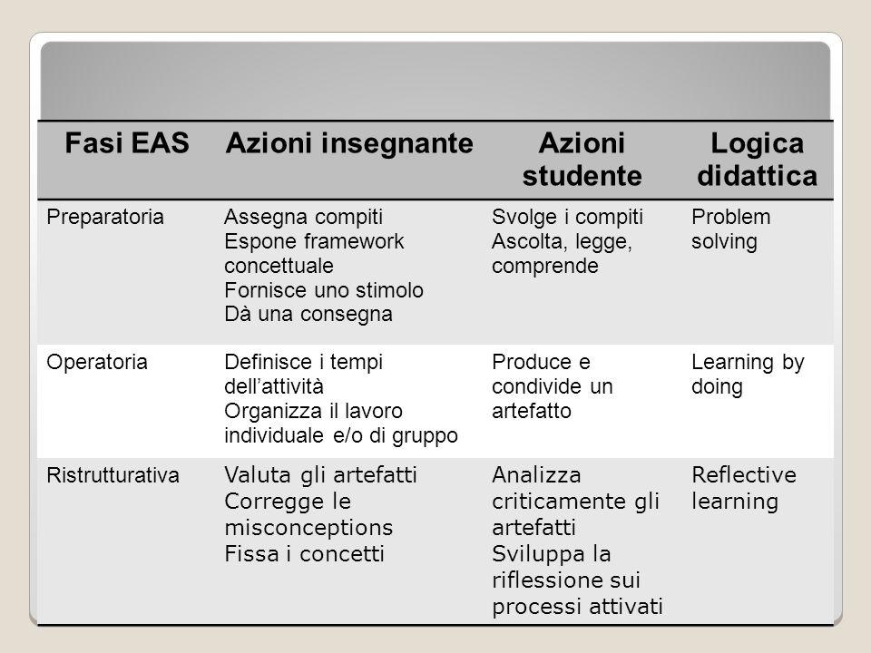 Struttura del metodo Fasi EAS Azioni insegnante Azioni studente
