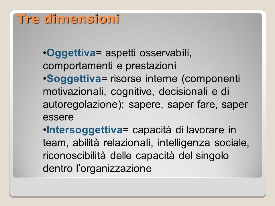 Tre dimensioni •Oggettiva= aspetti osservabili, comportamenti e prestazioni.
