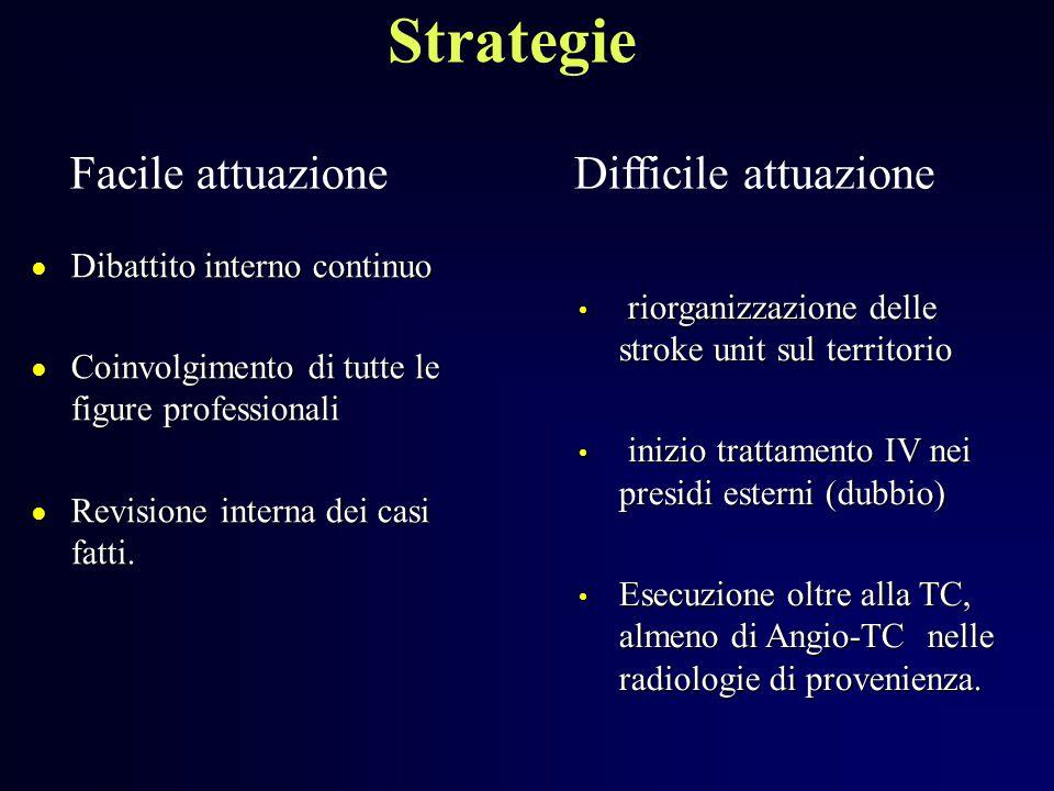 Strategie Facile attuazione Difficile attuazione