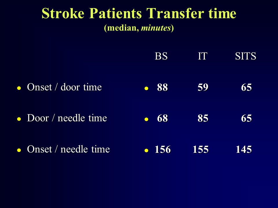 Stroke Patients Transfer time (median, minutes)