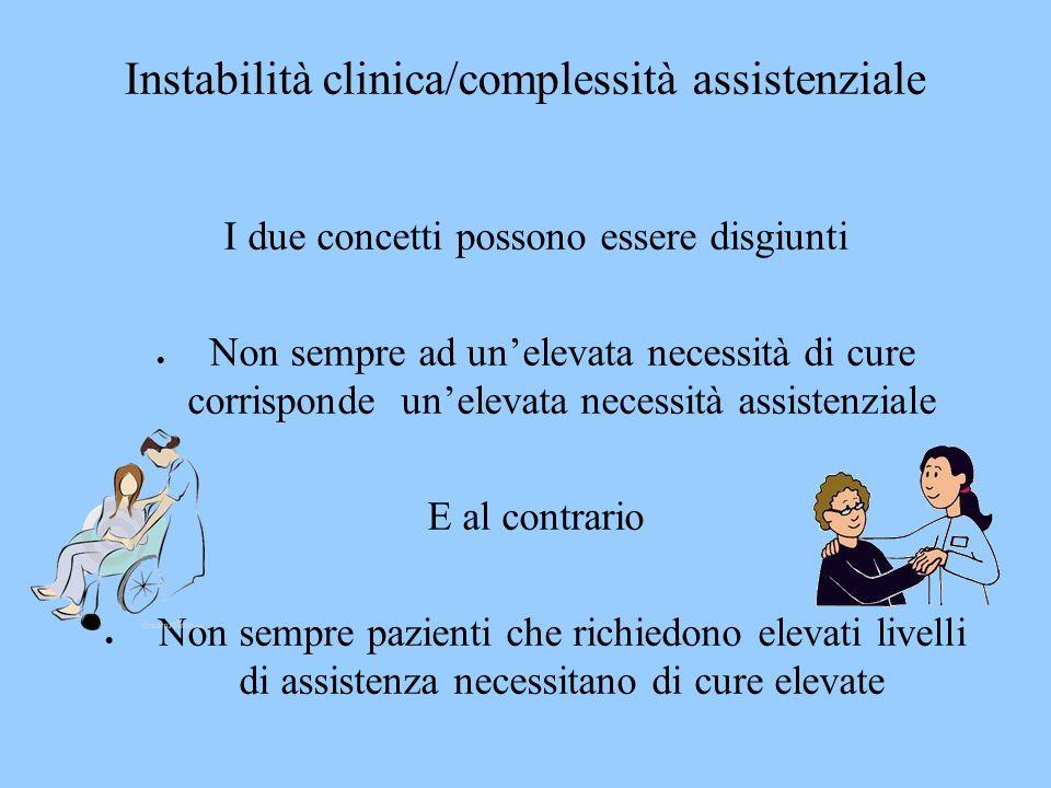 Instabilità clinica/complessità assistenziale