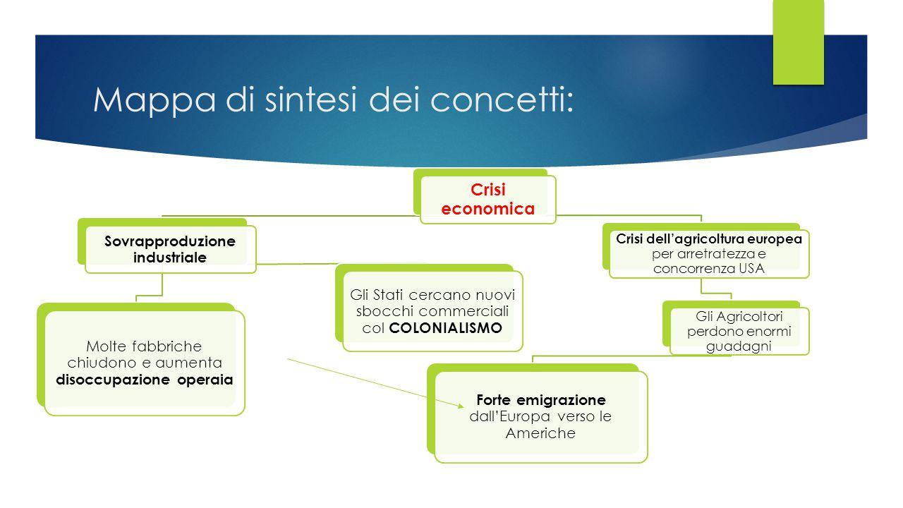 Mappa di sintesi dei concetti: