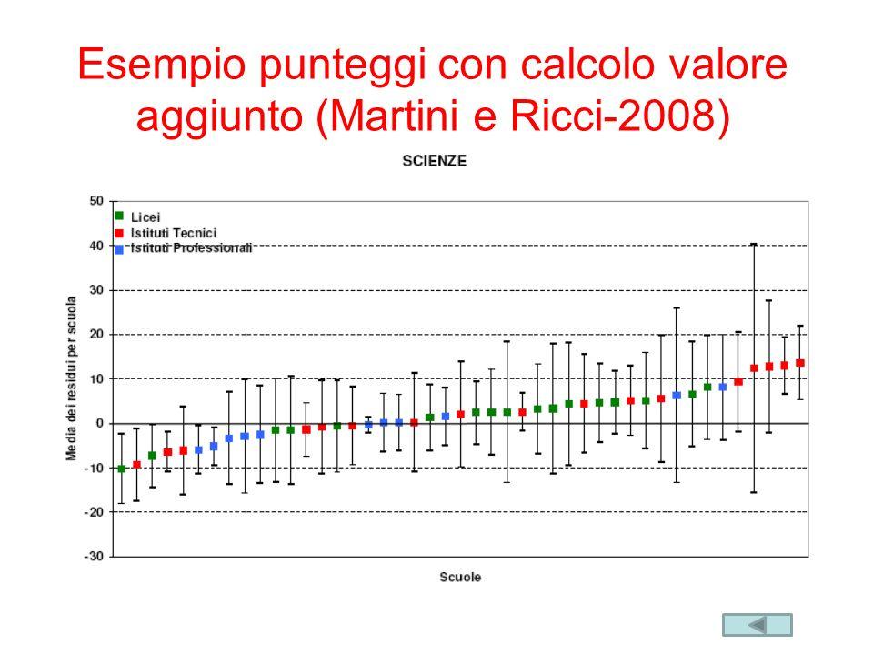 Esempio punteggi con calcolo valore aggiunto (Martini e Ricci-2008)