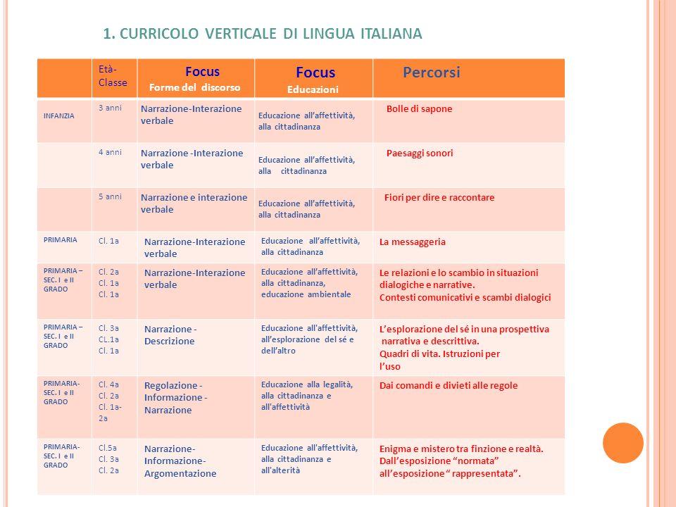 1. curricolo verticale di lingua italiana