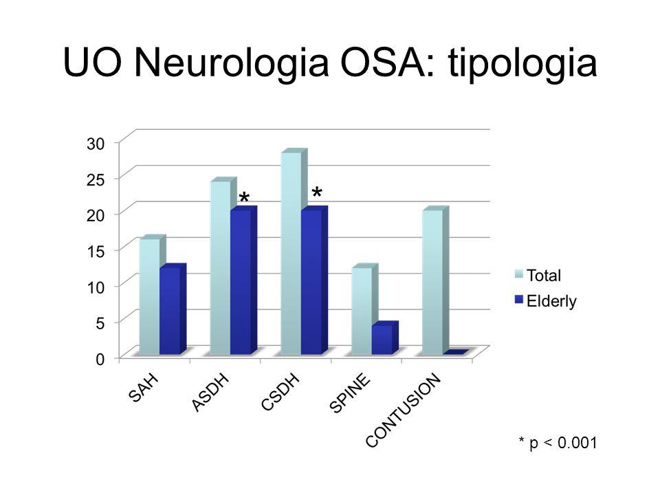 UO Neurologia OSA: tipologia