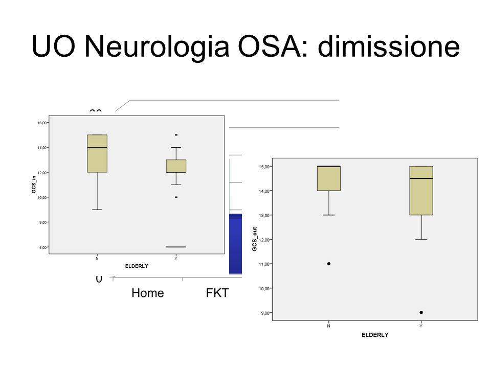 UO Neurologia OSA: dimissione
