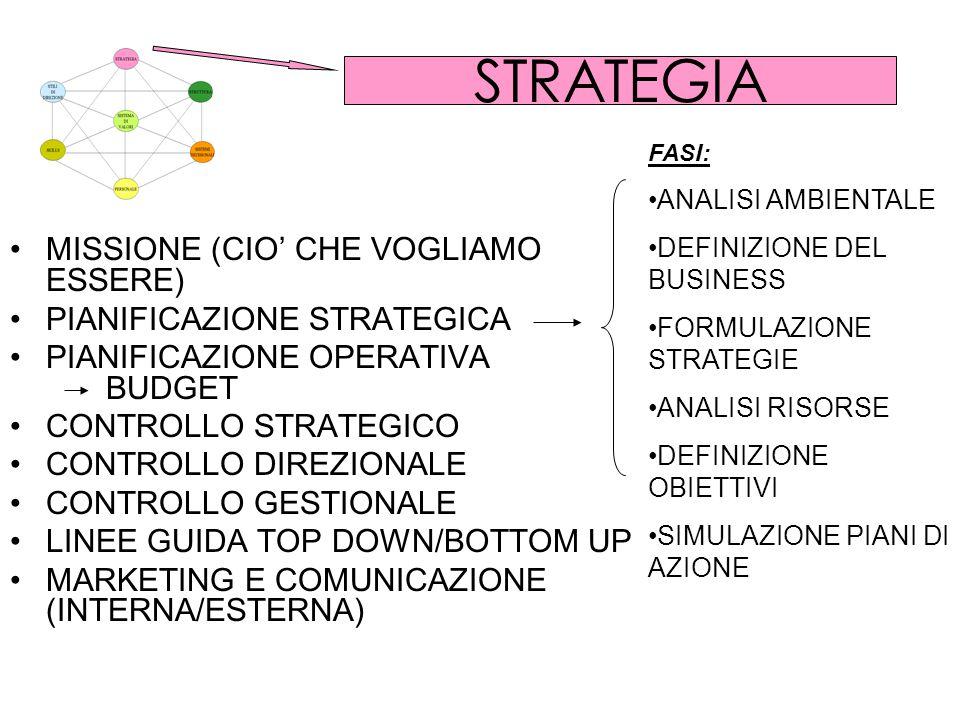 STRATEGIA MISSIONE (CIO' CHE VOGLIAMO ESSERE)