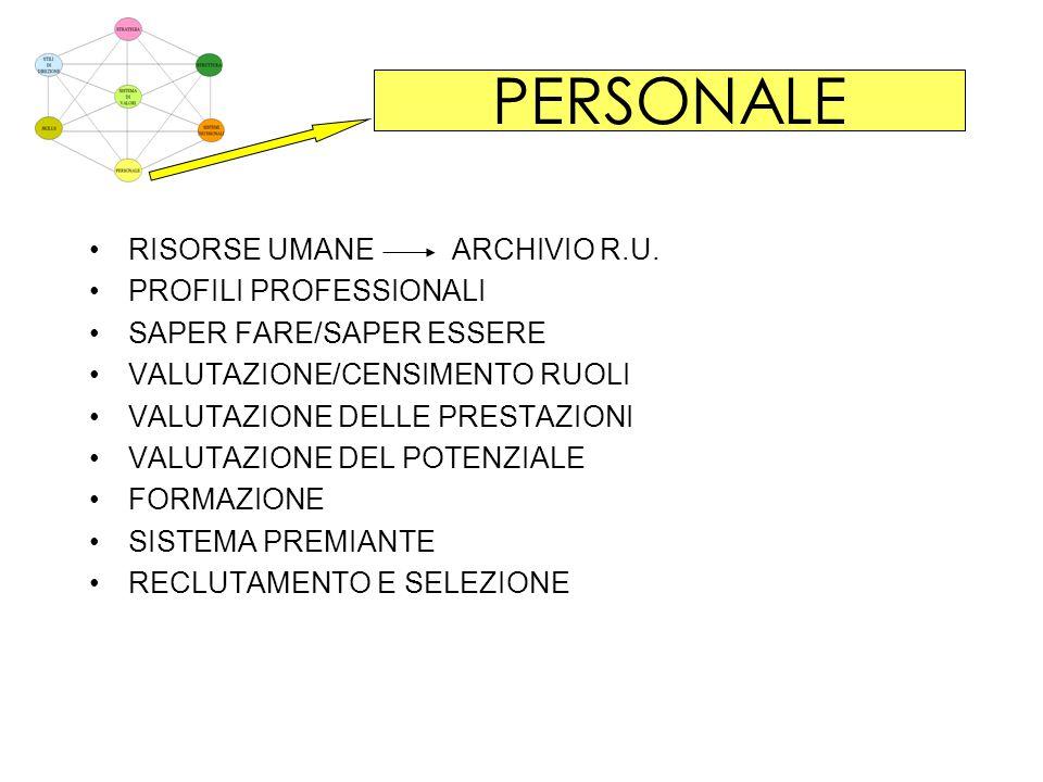 PERSONALE RISORSE UMANE ARCHIVIO R.U. PROFILI PROFESSIONALI