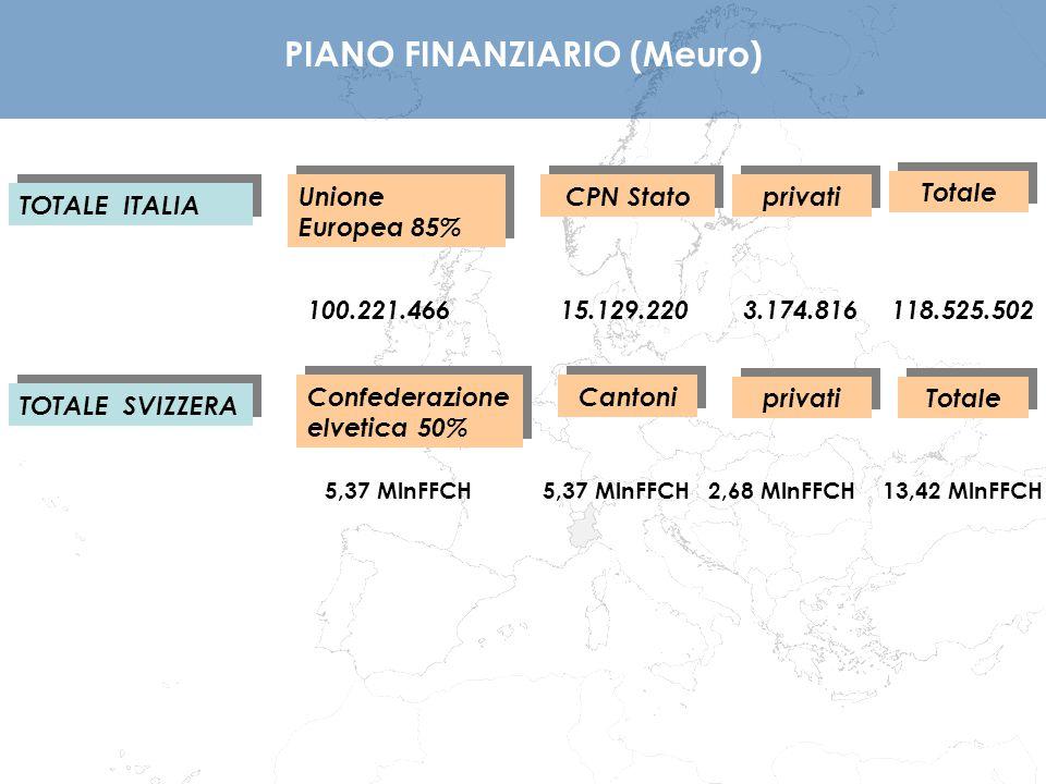 PIANO FINANZIARIO (Meuro)