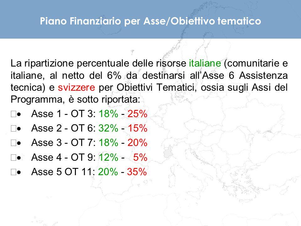 Piano Finanziario per Asse/Obiettivo tematico