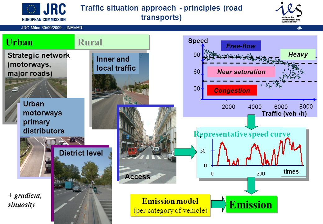 Traffic situation approach - principles (road transports)