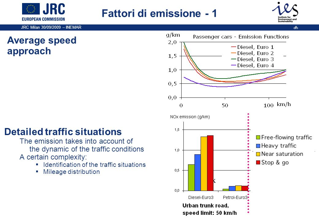 Fattori di emissione - 1 Average speed approach