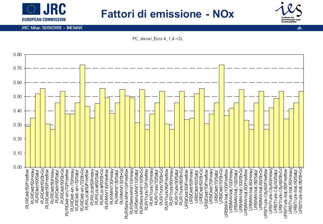 Fattori di emissione - NOx