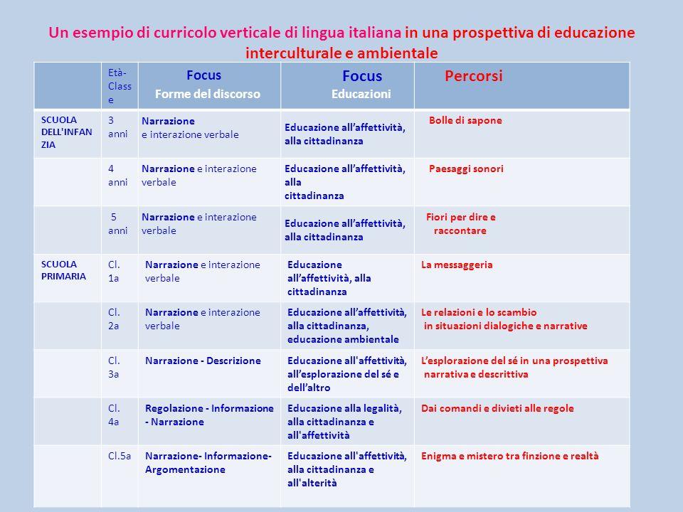 Un esempio di curricolo verticale di lingua italiana in una prospettiva di educazione interculturale e ambientale
