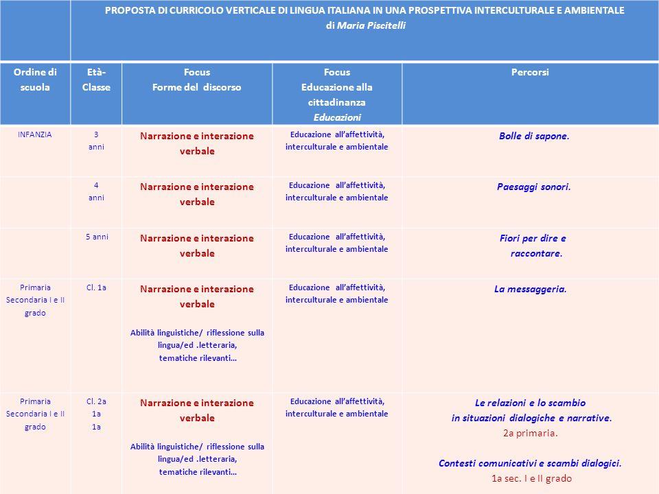 Educazione alla cittadinanza Educazioni Percorsi
