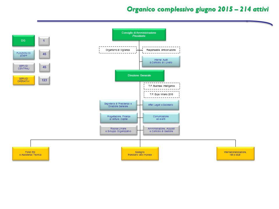 Organico complessivo giugno 2015 – 214 attivi