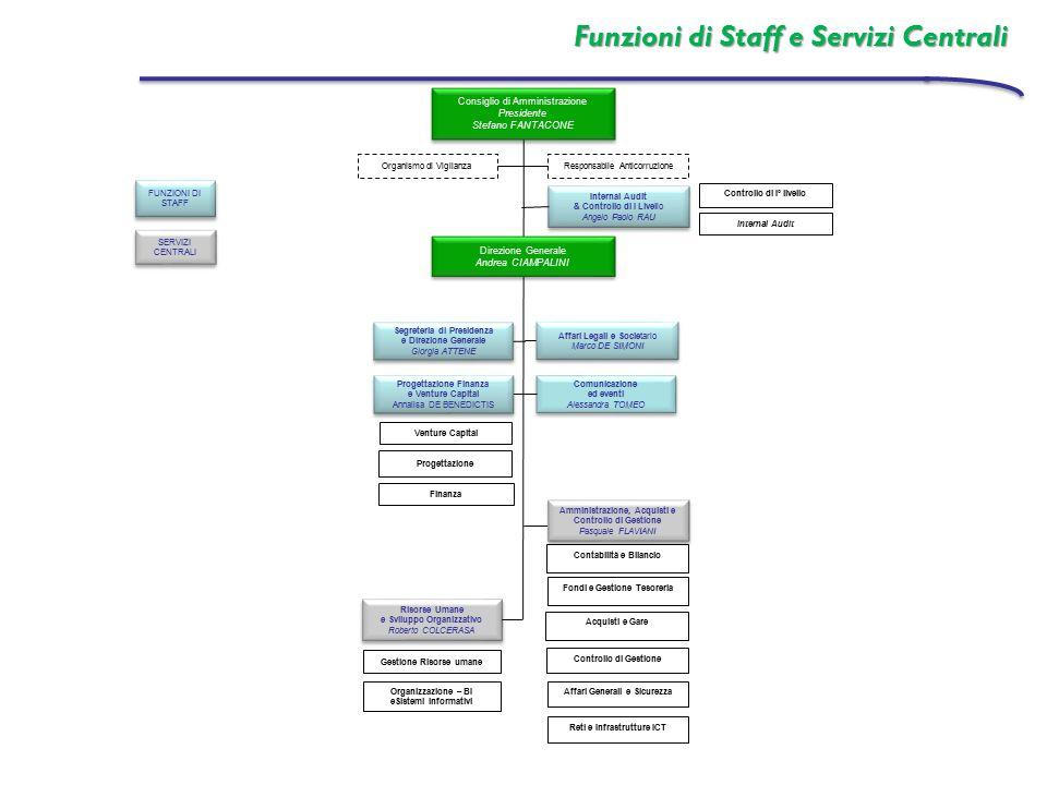 Funzioni di Staff e Servizi Centrali