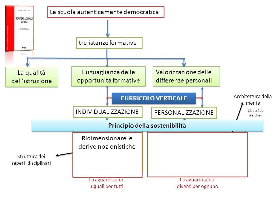 Principio della sostenibilità