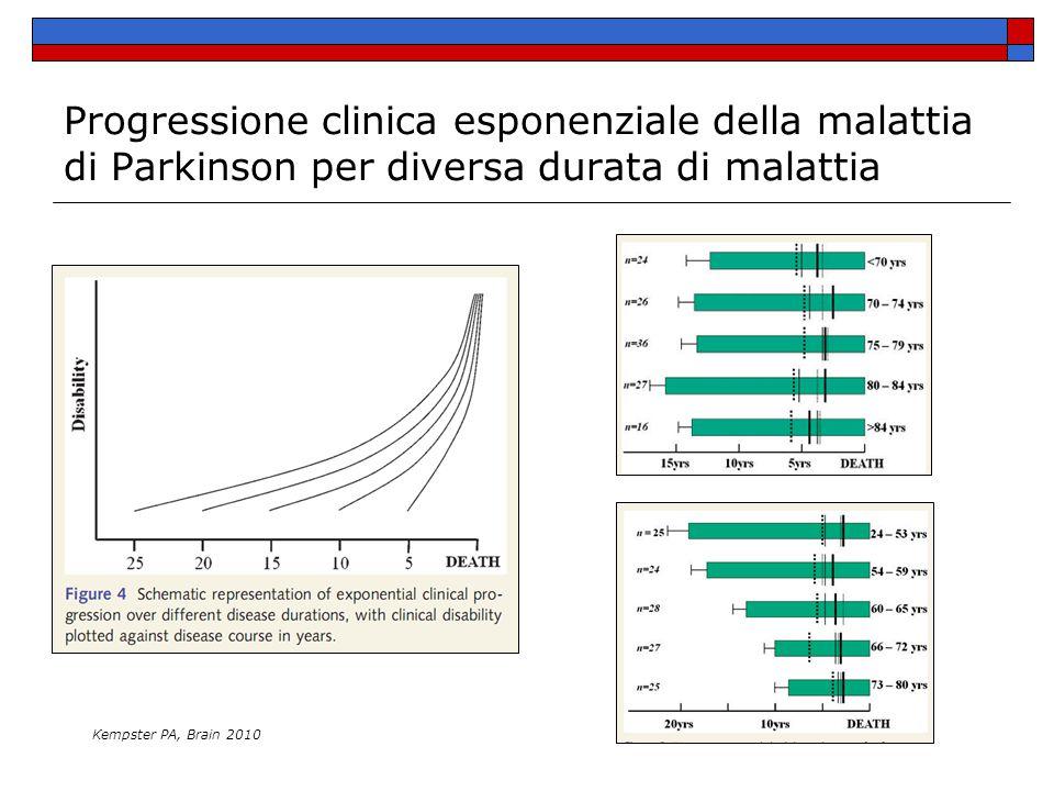 Progressione clinica esponenziale della malattia di Parkinson per diversa durata di malattia