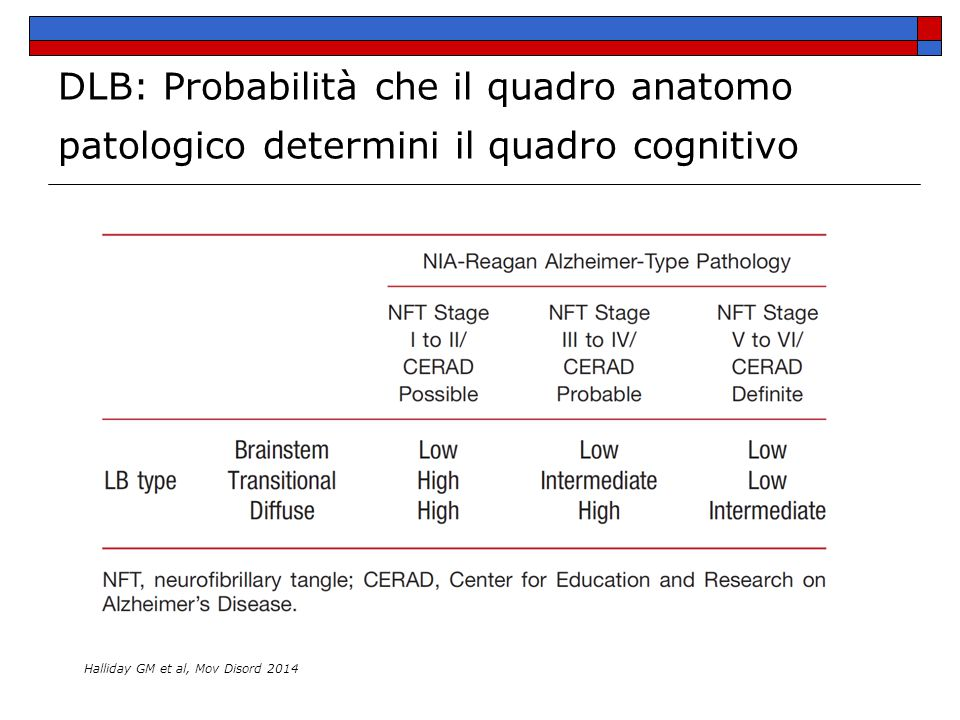 DLB: Probabilità che il quadro anatomo patologico determini il quadro cognitivo
