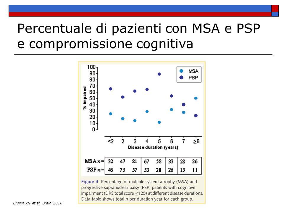 Percentuale di pazienti con MSA e PSP e compromissione cognitiva
