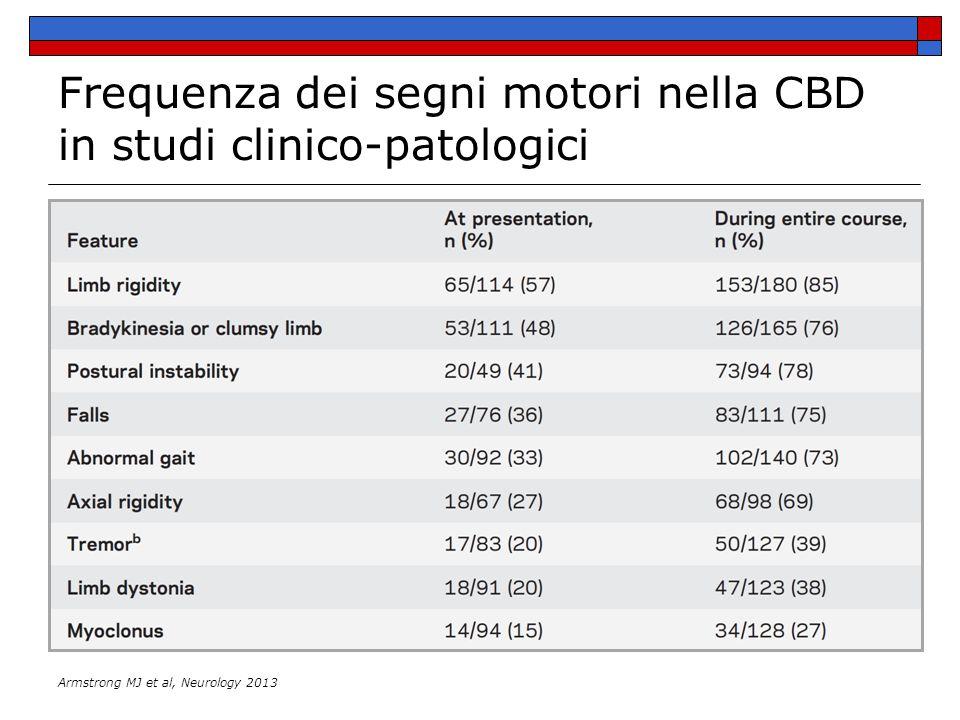 Frequenza dei segni motori nella CBD in studi clinico-patologici
