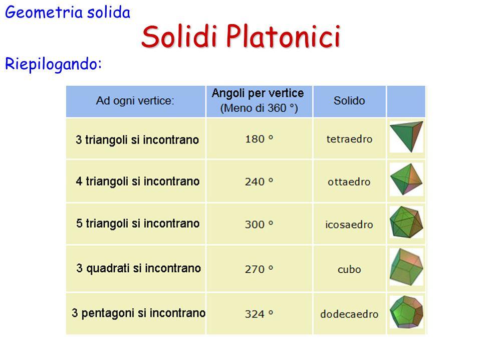 Geometria solida Solidi Platonici Riepilogando: