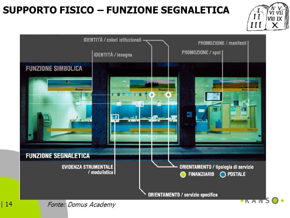 SUPPORTO FISICO – FUNZIONE SEGNALETICA