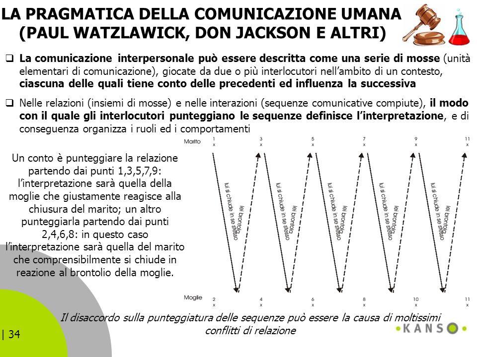 LA PRAGMATICA DELLA COMUNICAZIONE UMANA (PAUL WATZLAWICK, DON JACKSON E ALTRI)