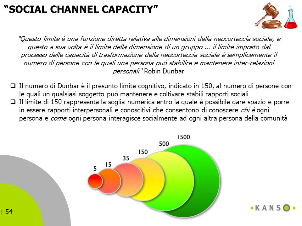 SOCIAL CHANNEL CAPACITY