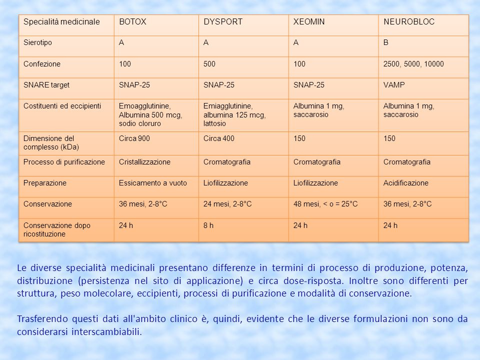 Specialità medicinale Botox® Dysport® Xeomin® Neurobloc®